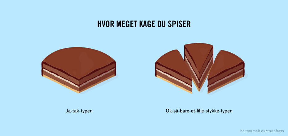 The text of this very-close-to-complete-truth-infographic goes:  How much cake you eat  - The Yes-please type - The Ok-then-just-a-tiny-piece type  Ha! I love it! (Cake, that is).