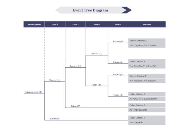 Event Tree Diagram Free Event Tree Diagram Templates With Regard To Blank Tree Diagram Template Tree Diagram Event Checklist Template Free Event