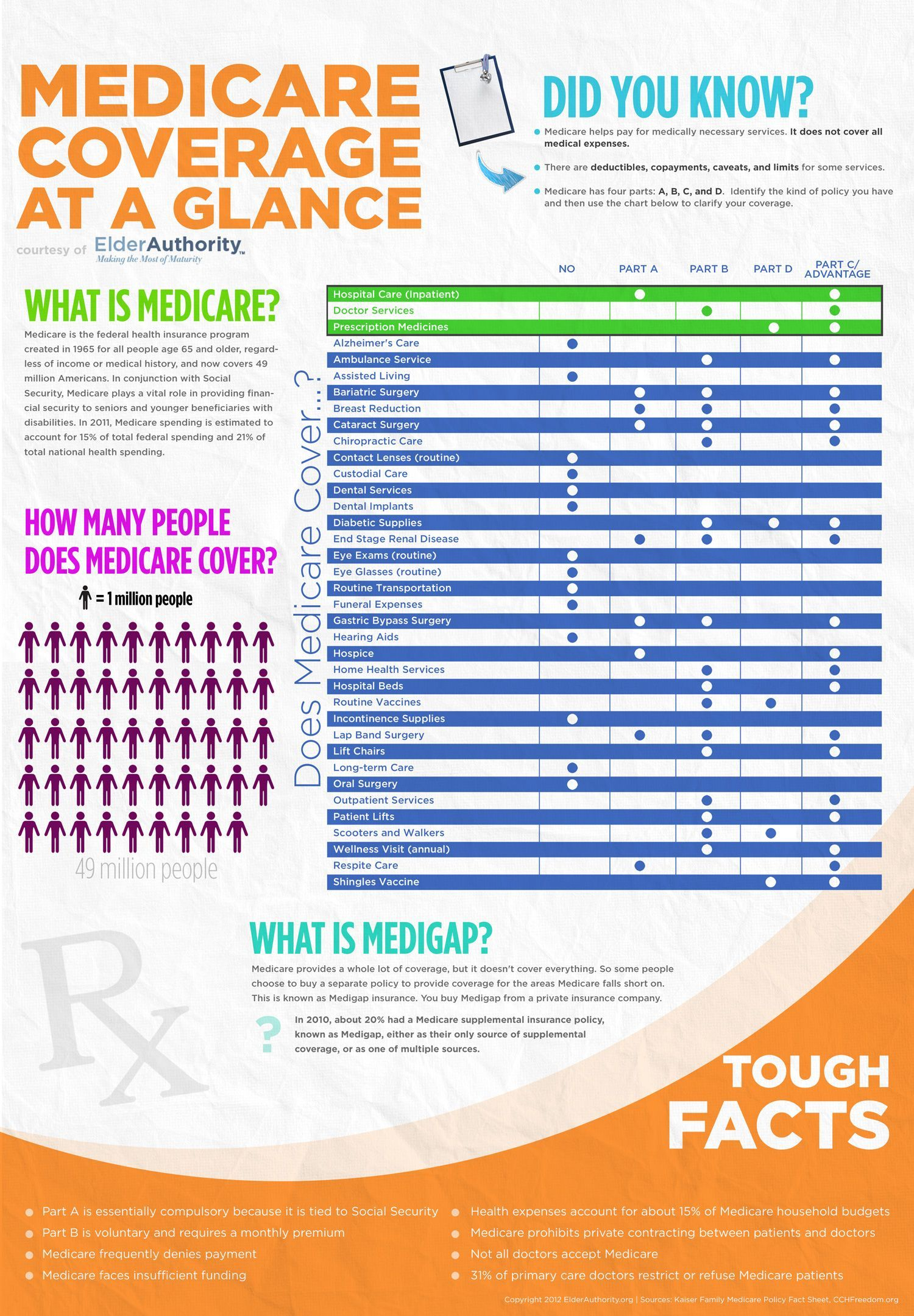 Medicare Coverage At A Glance Affordable Health Insurance