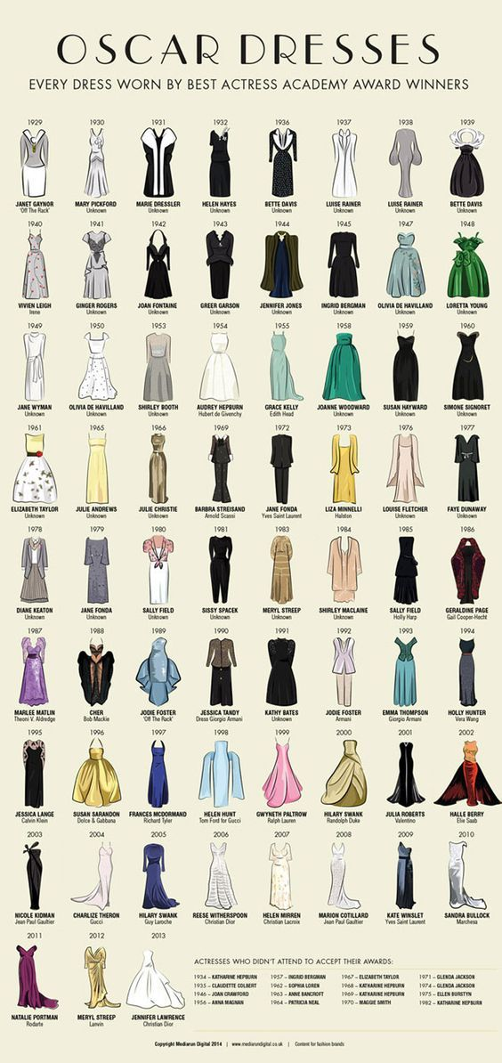 This Infographic Shows Every Best Oscar Dress Since 1929