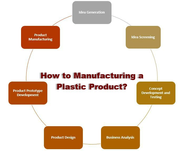 Manufacturing A Plastic Product Follow These Steps To Ensure Success Plastic Manufacturers Manufacturing Business Design,Cute Minecraft Flag Designs