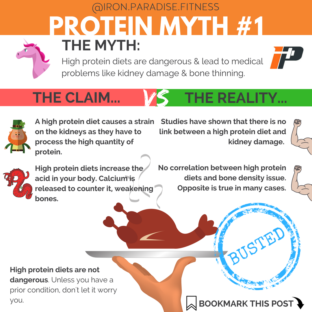 is a high protein diet bad
