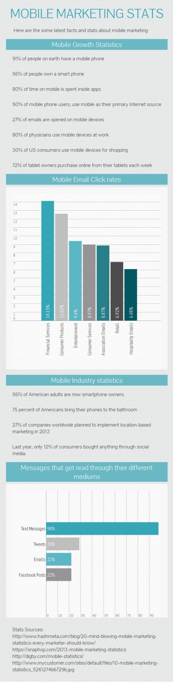 Statistiche sull'uso del telefono mobile. Gli SMS: i più letti da telefono mobile