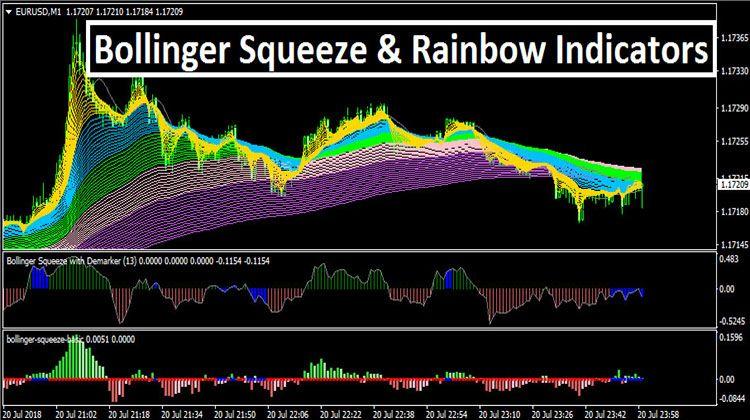 Bollinger Squeeze Rainbow Indicators Rainbow Forex Trading