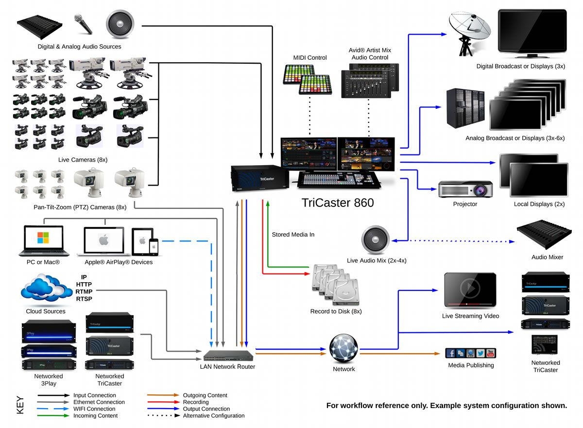 Tricaster 860 System Diagram Home Recording Studio Setup Best