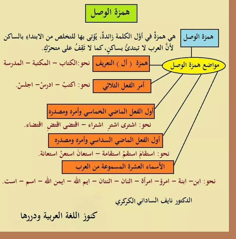 Arabic Learning Arabic Learn Arabic Language Learn Arabic Online