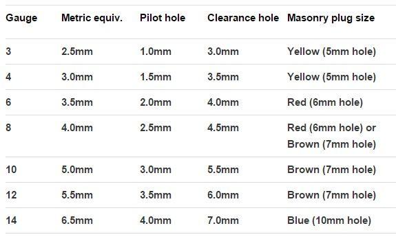 Screws Explained Gauge Metric Equiv Pilot Holes And