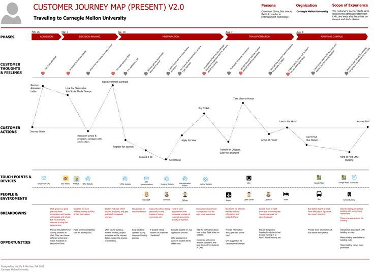 Your Basic Customer Journey Map Should Look Something Like This - Customer journey map touchpoints