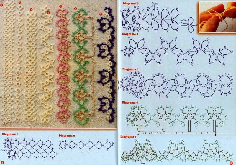 Diagramas frivolite