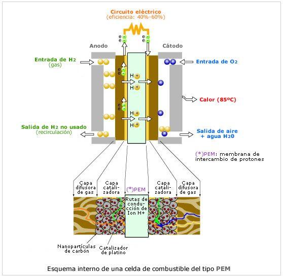 Hidrogeno celdas de combustible motores de hidr geno - Motor de fuente de agua ...
