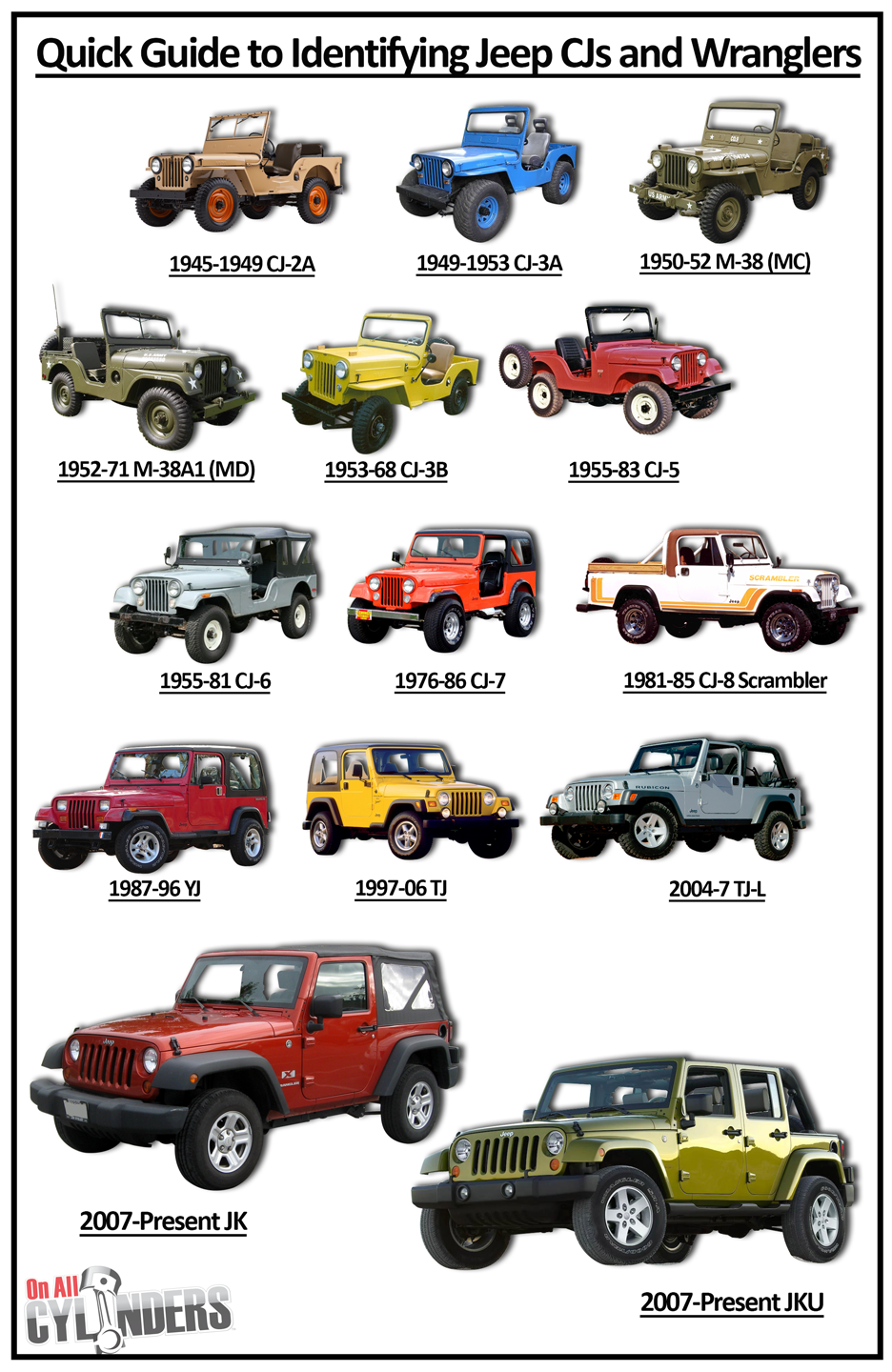 A Brief History of Jeep CJ and Wrangler Vehicles Civilian Jeep CJs CJ-2A  (1945-49) The first civilian Jeep vehicle was built to replace farm horses  on ...