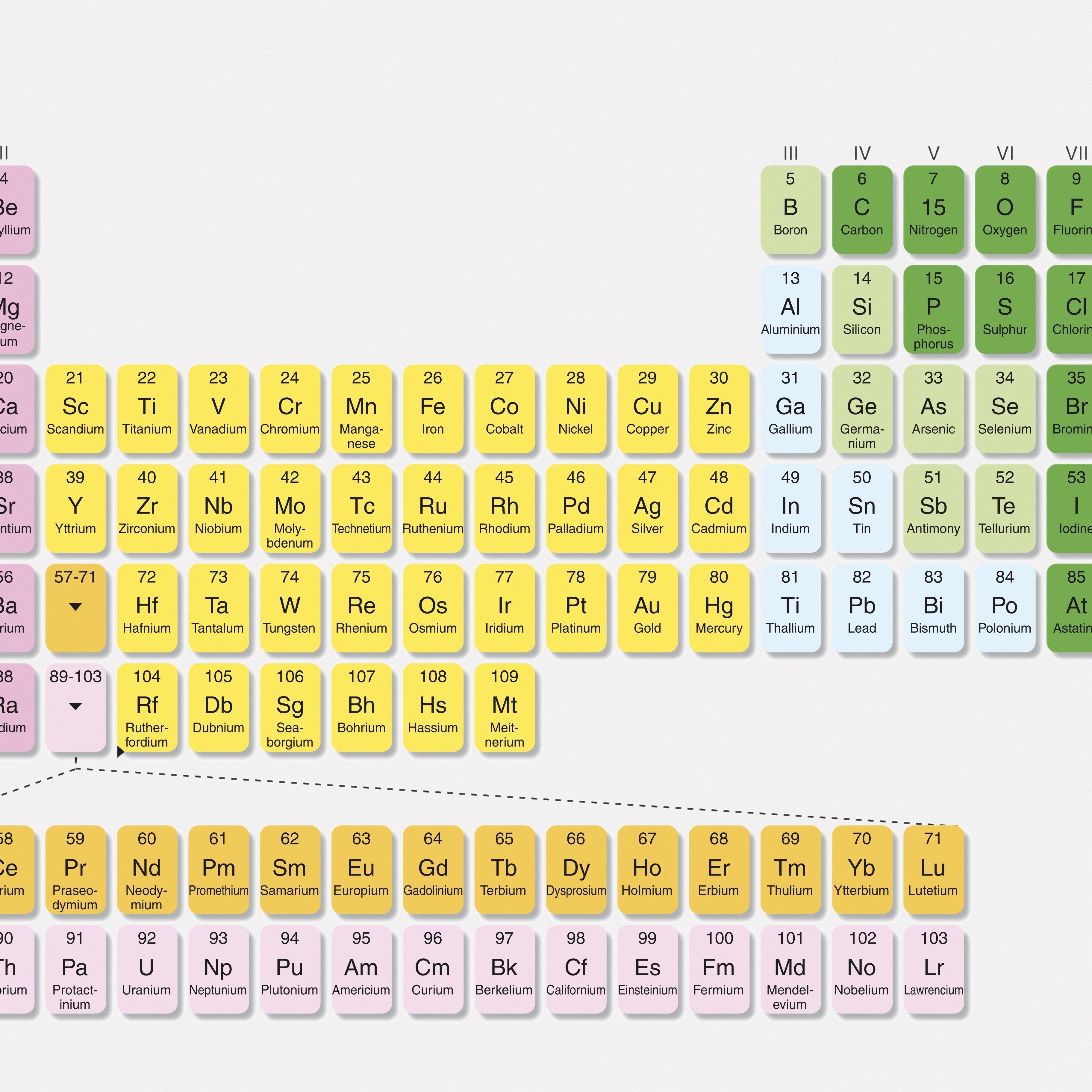 Unique Periodic Table Groups Vs Families