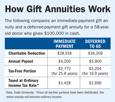 How To Get Money Out Of An Annuity Tax Free