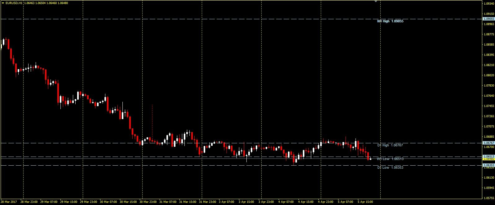 Forex Bank Levels Alert Indicator