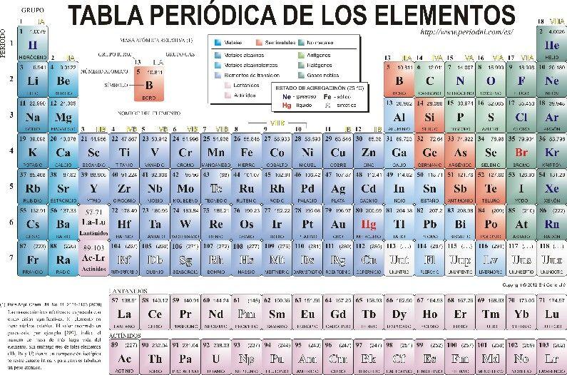 Esta imagen representa la tabla perdidica de los elementos que los esta imagen representa la tabla perdidica de los elementos que los organiza y distribuye y se urtaz Image collections