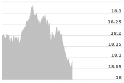 Silver Spot Prices Per Ounce Today Live Bullion Price Chart Usd In 2020 Buy Silver Coins Silver Spot Price Buy Silver Bullion