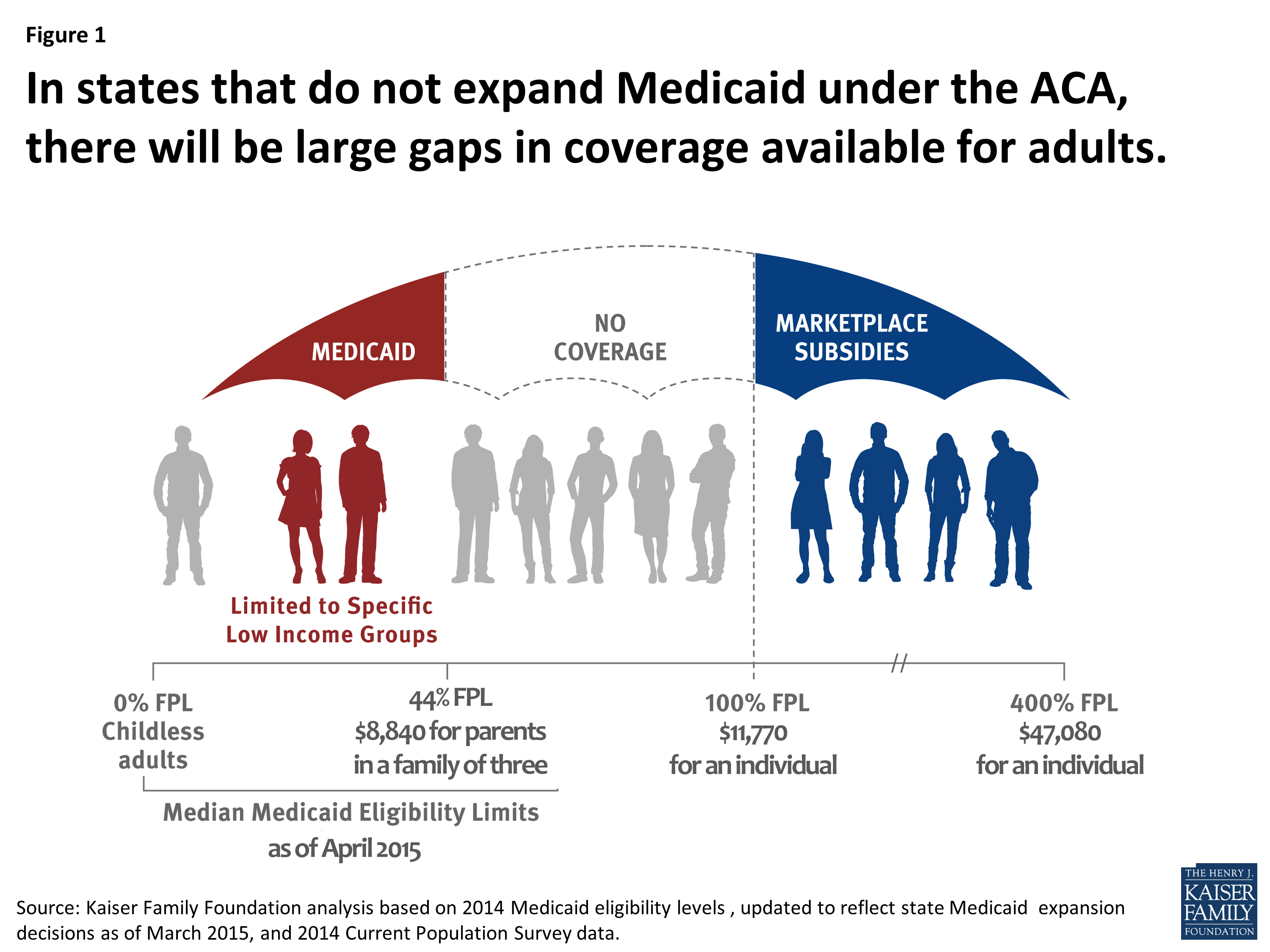 How States With Large Hispanic Populations Are Using Or Plan To Use Additional Federal Funding For Child Care Medicaid Obamacare Facts Affordable Healthcare