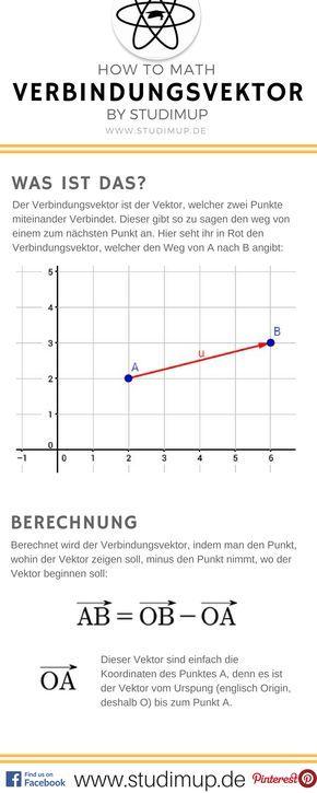 Der Verbindungsvektor einfach erklärt im Mathe Spickzettel von