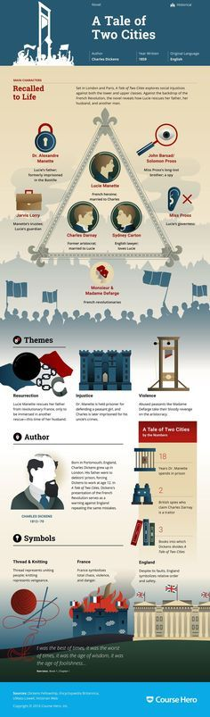 A Tale Of Two Cities Study Guide Infographic Hero And City