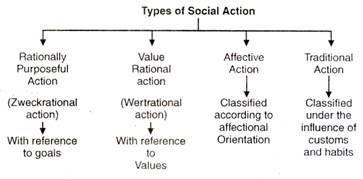 003 Max Weber Weberian social action Sociology theory