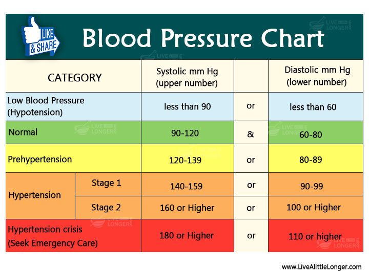 Diabetic Blood Pressure Chart Selol Ink