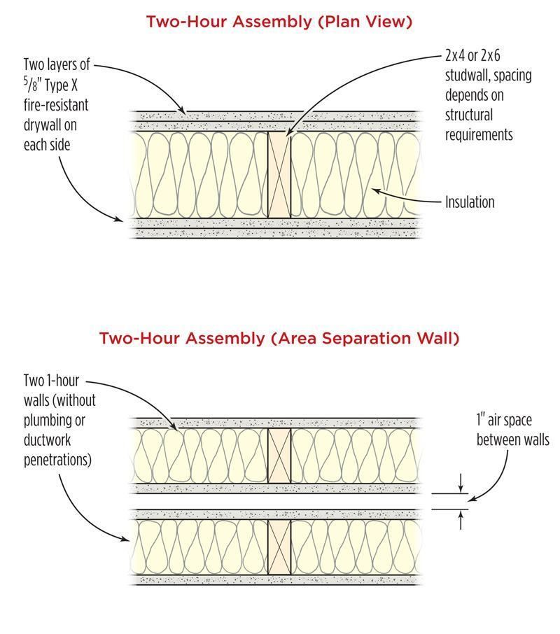 image result for 2 hour rated interior wood stud wall on 2 hour firewall construction detail id=13750
