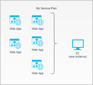App Service Plan Why is important for Azure Apps (With