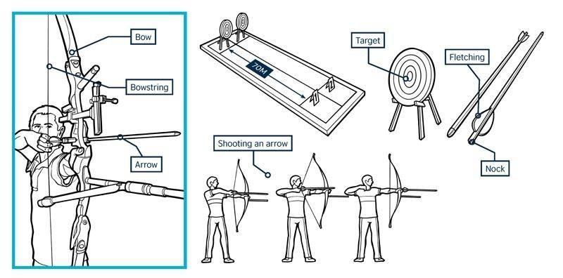 Archery vocabulary! | American Heritage Girls | Pinterest | Flechas ...