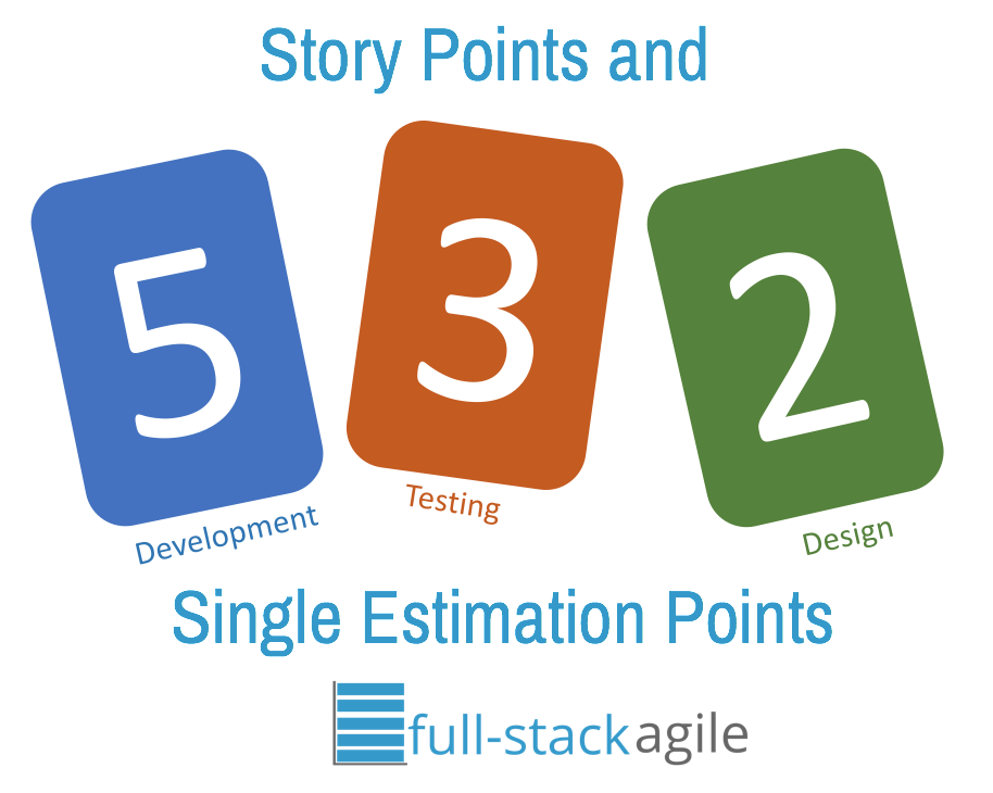 Full Stack Agile Estimating Story Points And Having A Single Point Planning Poker Full Stack Agile