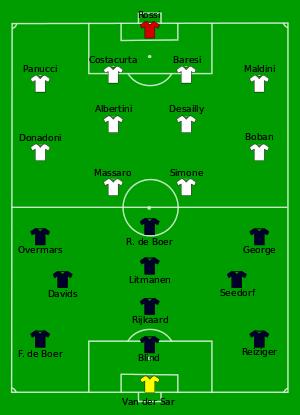 1995 Uefa Champions League Final Football Tactics Champions League Final Champions League