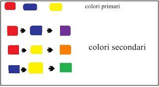 SCHOOL OF SUGARCRAFT: hot to make colors for decorating cakes - creare i colori per le decorazioni