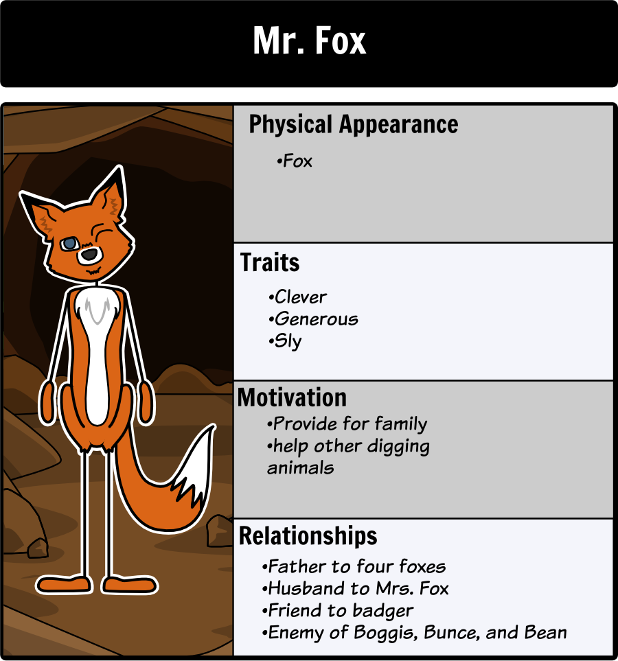 Fantastic Mr Fox Character Map Create A Character Map For The Unique Characters In Fantastic Mr Fox At Storyboard Fantastic Mr Fox Mr Fox Book Activities