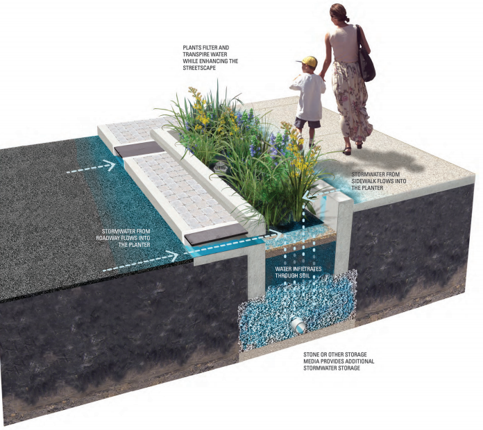 Stormwater planter, from the Green Streets Design Manual