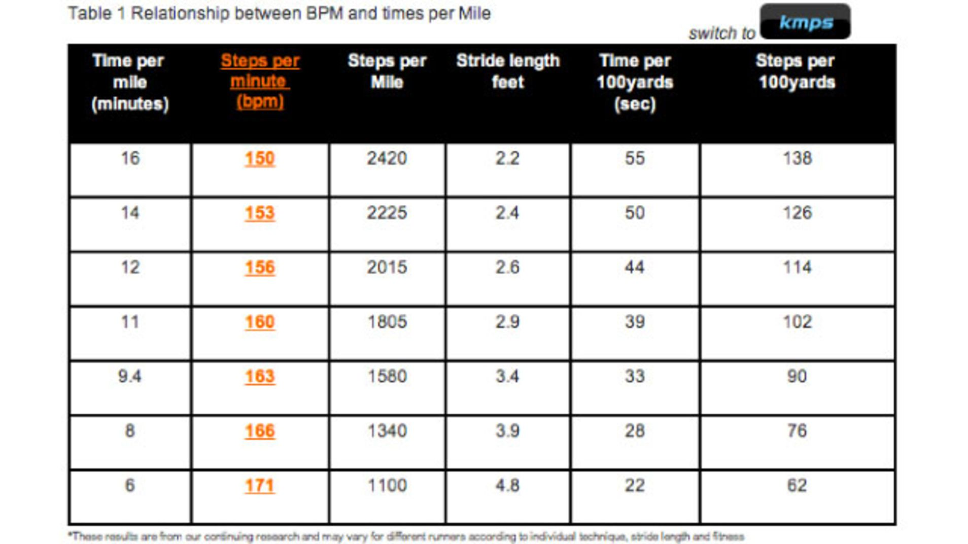 Find The Right Bpm For Your Perfect Running Playlist With This Chart Running Playlist Running Music Running Songs Playlists