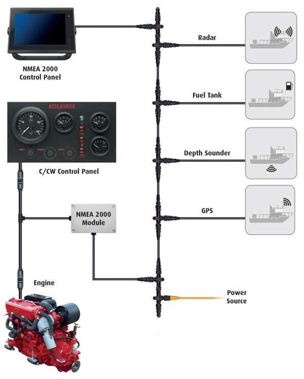 12+ Marine Power Engine Wiring Diagram - Engine Diagram - Wiringg.net di  2020 | KapalPinterest