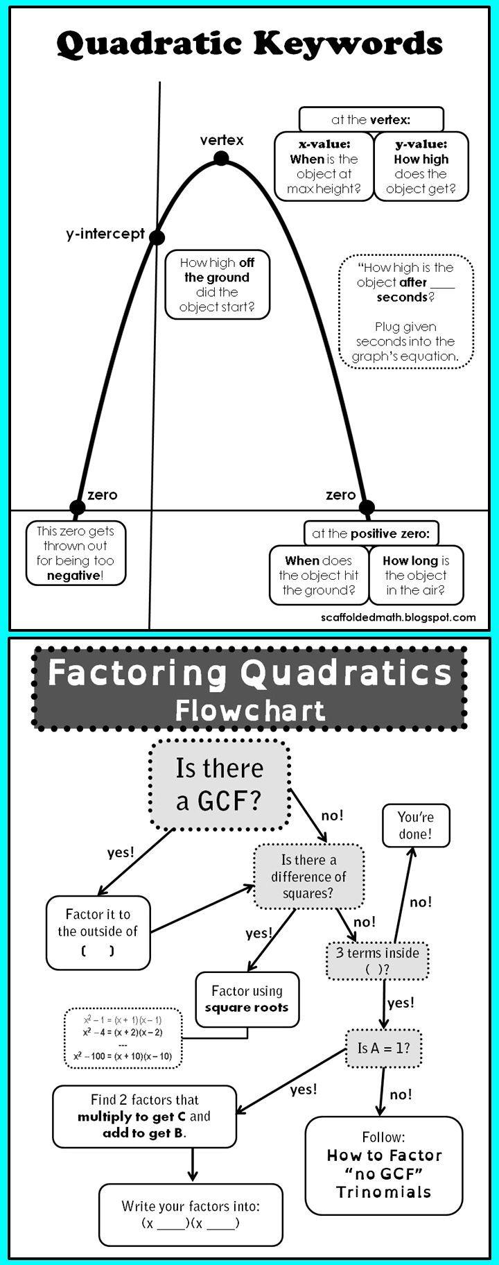 worksheet Quadratic Equations Word Problems Worksheet quadratics flow and anchor charts oh my word problems my