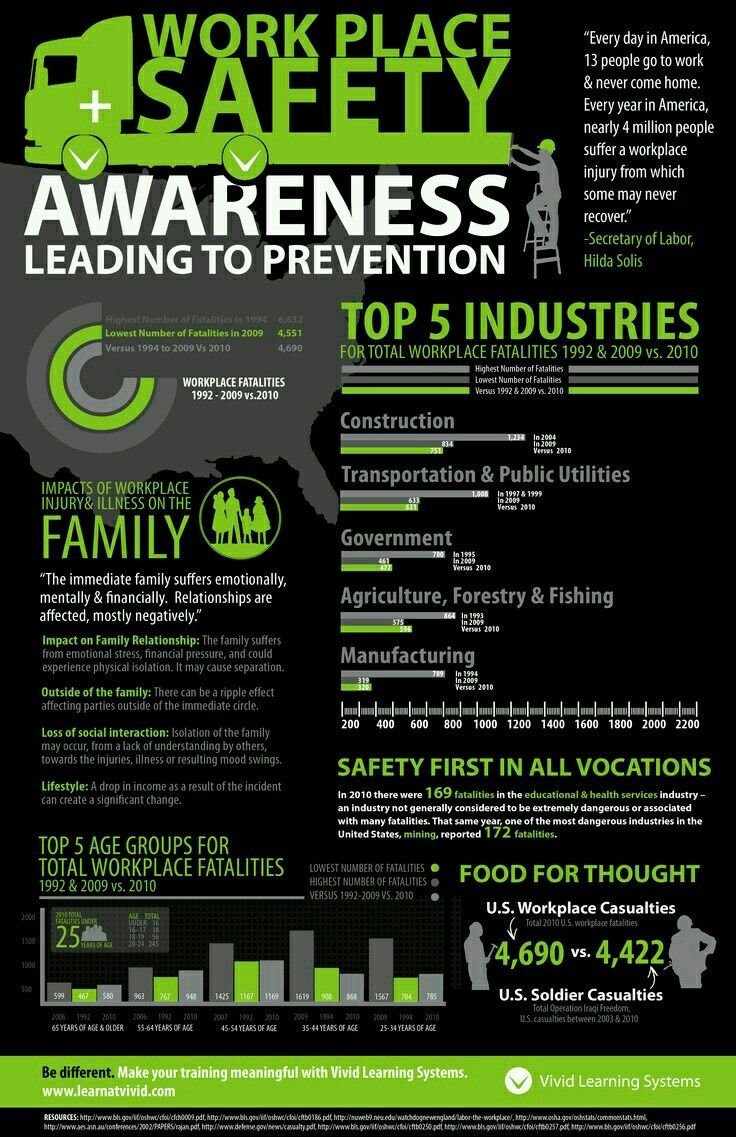 Pin by Chantelle Greyling on sbs Safety topics