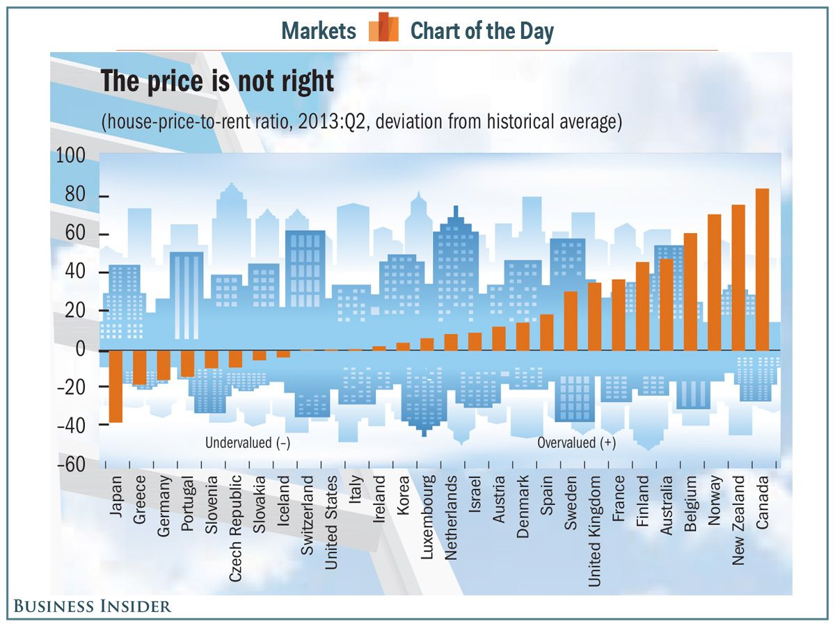 Chart Of The Day The Most Overvalued And Undervalued Housing