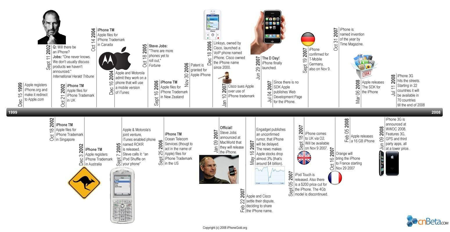 The iPhone Timeline via cnBetacom The History of Apple