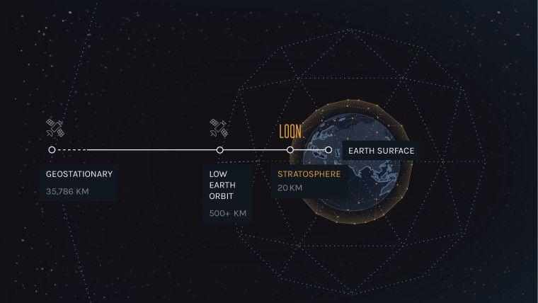 شركة Loon بدأت في تقديم الخدمة لعملاء Telkom Kenya Earth From Space Mobile Network Operator Mesh Networking