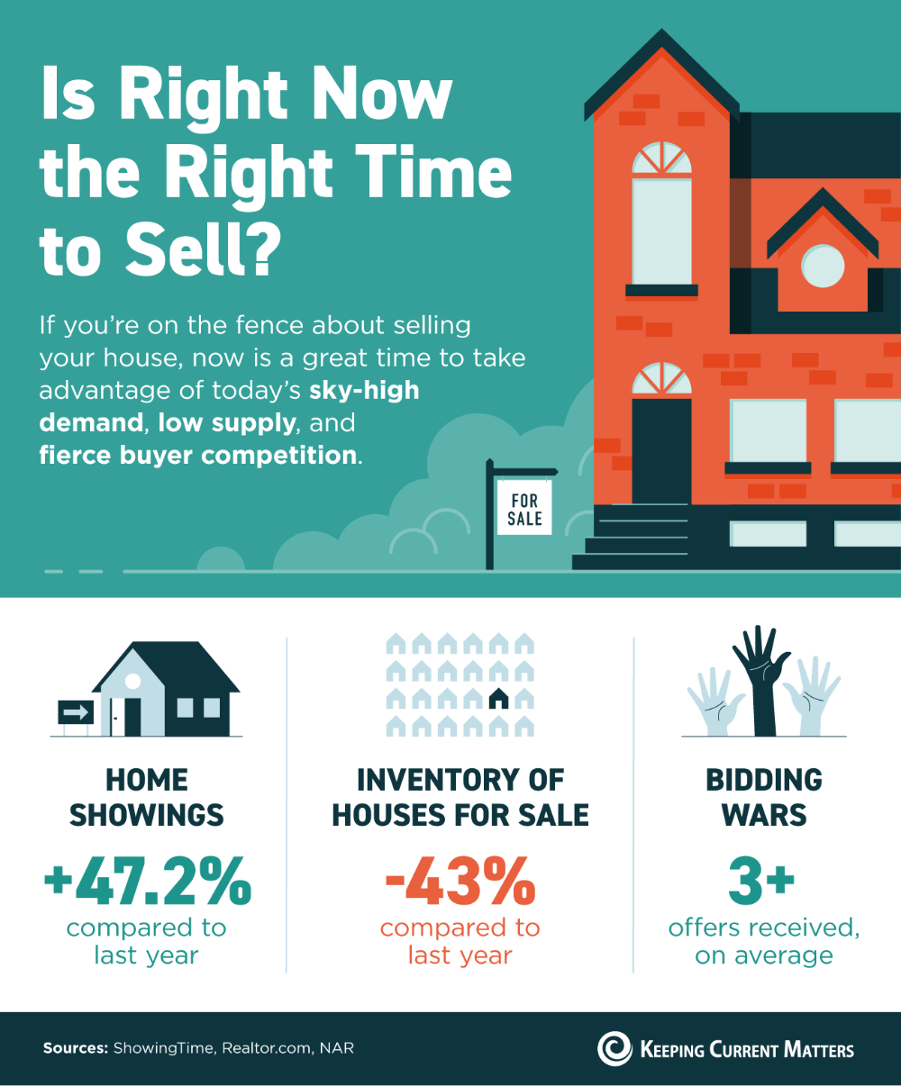 Is Right Now The Right Time To Sell Infographic In 2021 Things To Sell Home Buying Process Real Estate Information