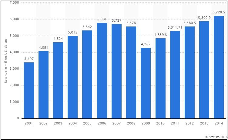 Worldwide Motorcycle Revenue For Harley Davidson Chart Bar Chart Mobile App