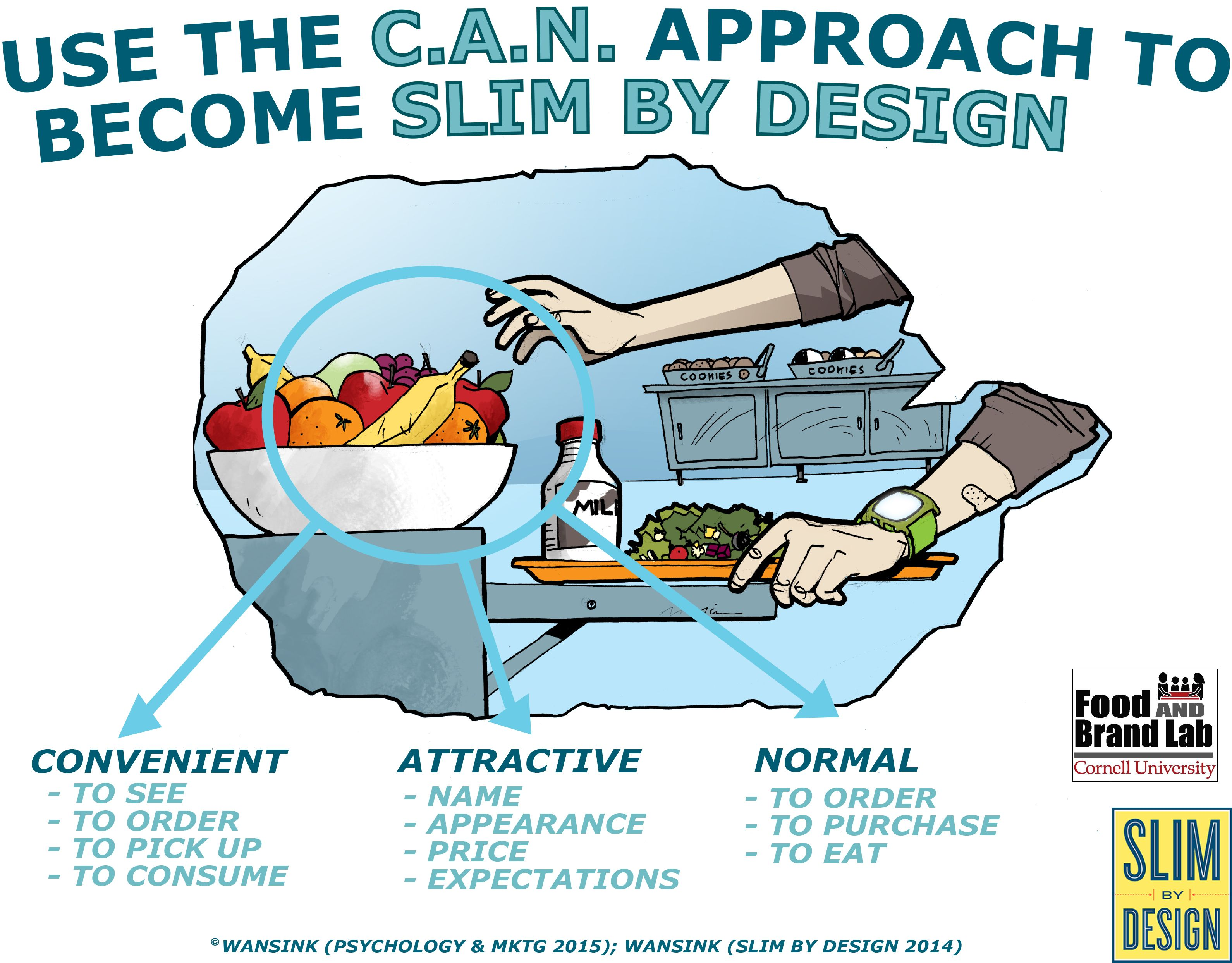 Change Their Choice Changing Behavior Using The Can