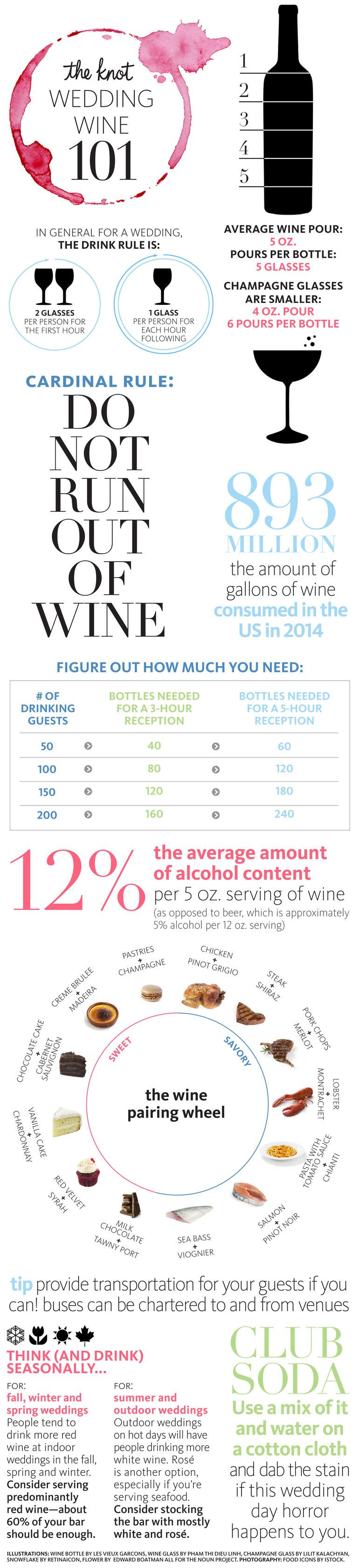 All You Need to Know About Serving Wine at Your Wedding ...