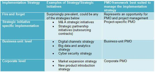 Your Strategy Needs An Implementation Strategy Change Management Project Management Business Analysis