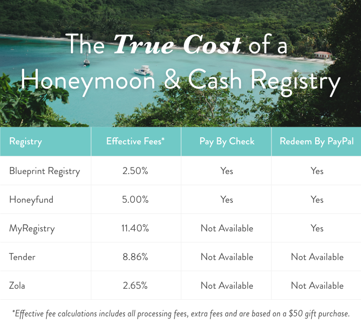 With the lowest cash fee in the industry your honeymoon is within create a honeymoon registry on blueprint registry learn more about the honeymoon registry today malvernweather Choice Image