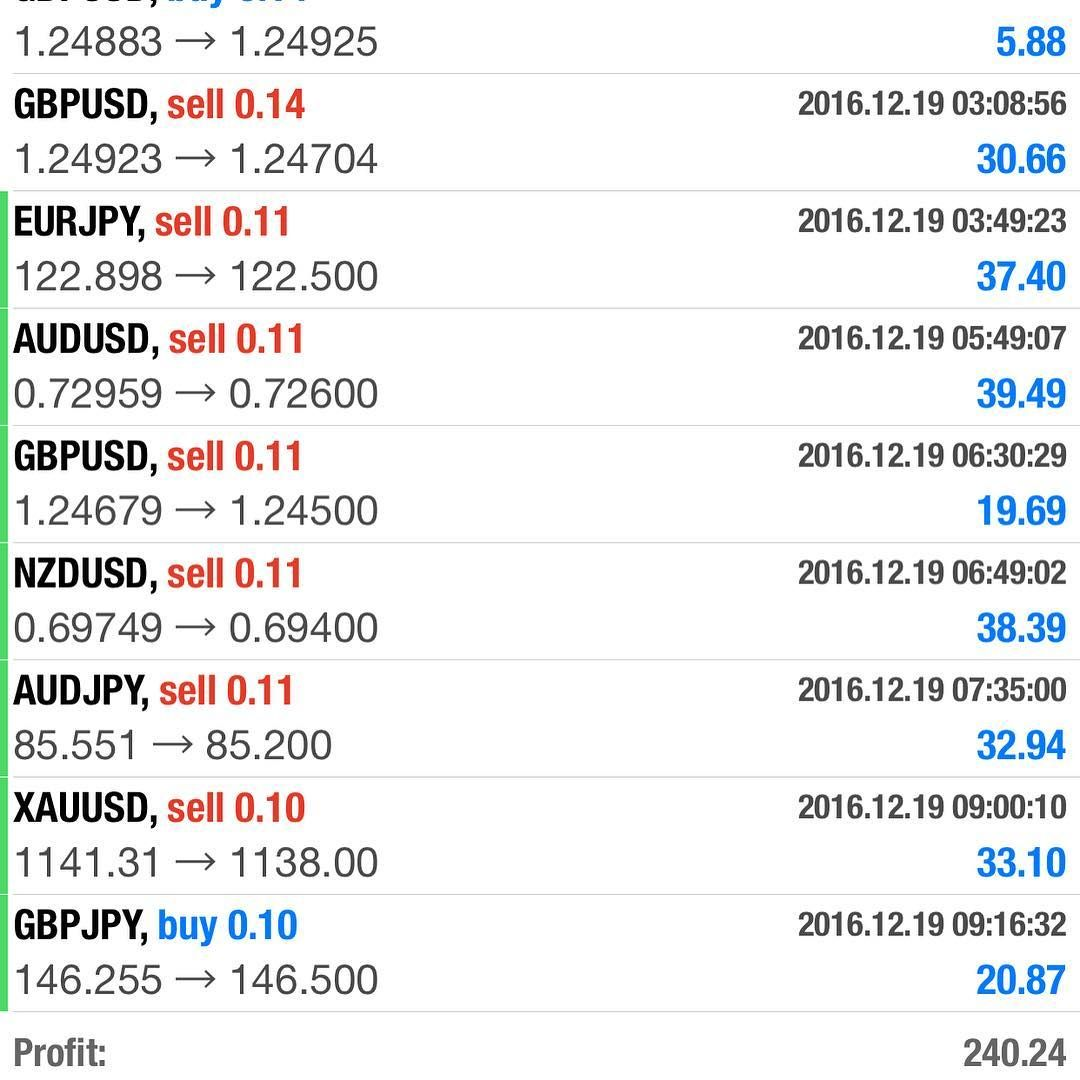 Start earning a consistent income trading currencies forex has been
