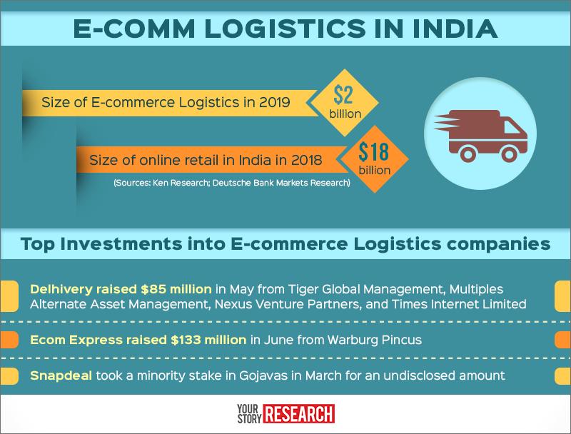 yourstory-E-commerce-Logistics-Graphic-1   Ecomm India