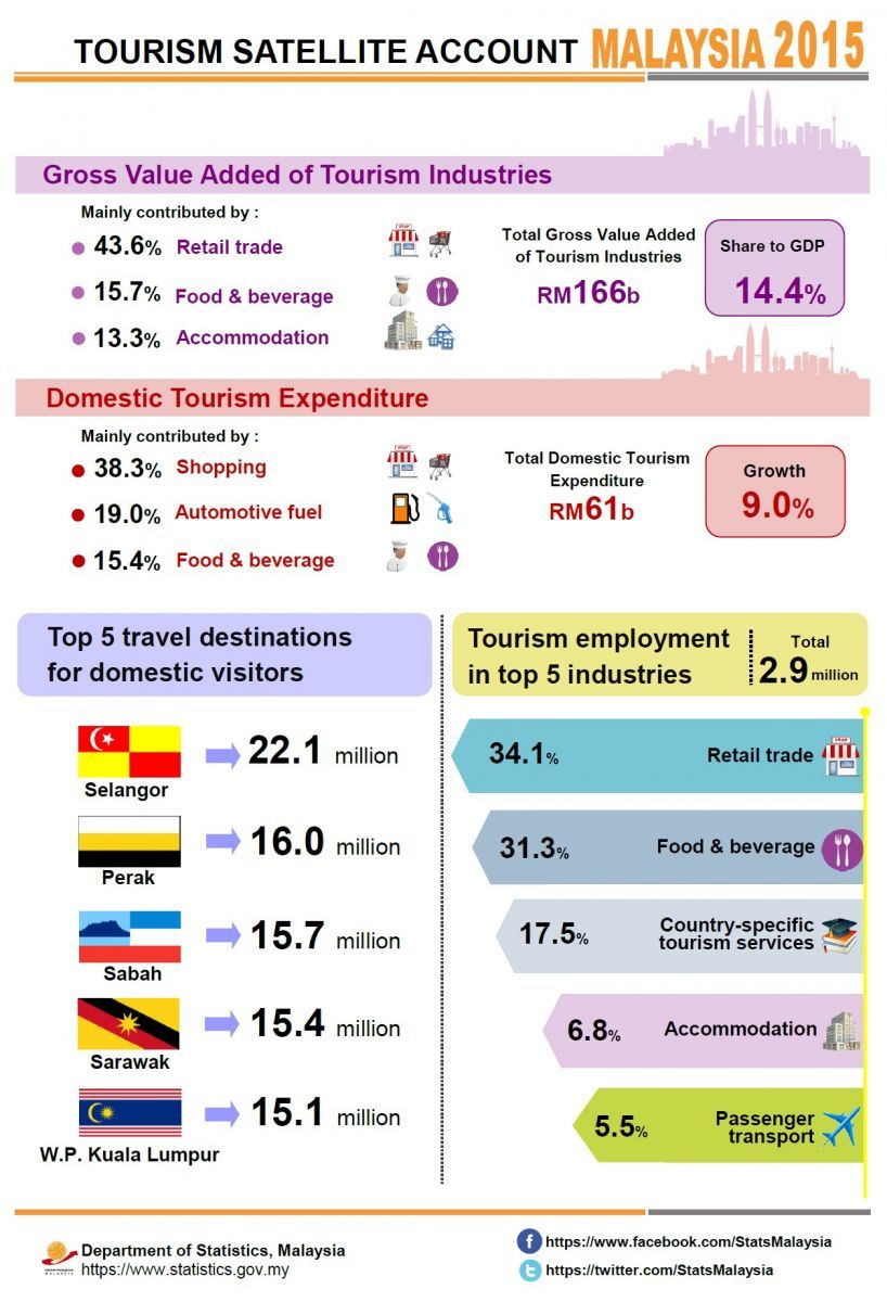 Department Of Statistics Malaysia Official Portal Malaysia Tourism Tourism Industry