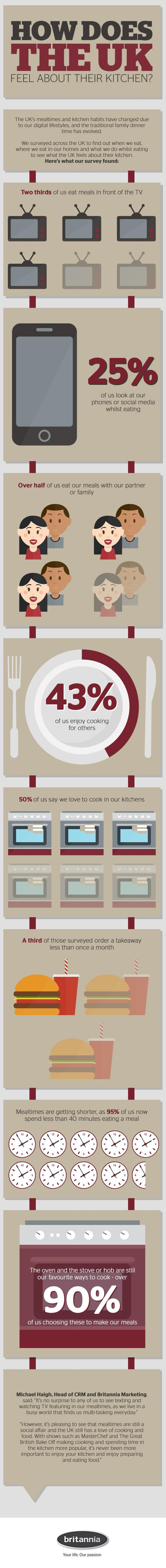 How does the UK feel about their kitchen?